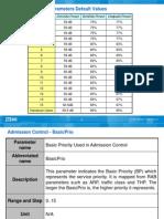 ZTE WCDMA Admission Control Parameters