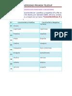 Cuadro de Caracteristica de P y N