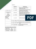 Phyc 251 Formulas