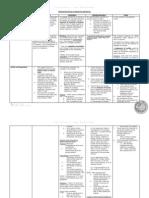 CivRev Chart of Defective K