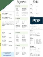 Conjugation Cheatsheet Japanese