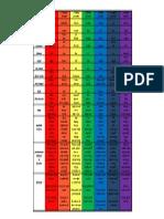 Tabela Completa de Chakras