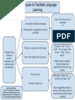 language learning graphic organizer 1