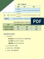 政经强化班课堂图表(1)_2