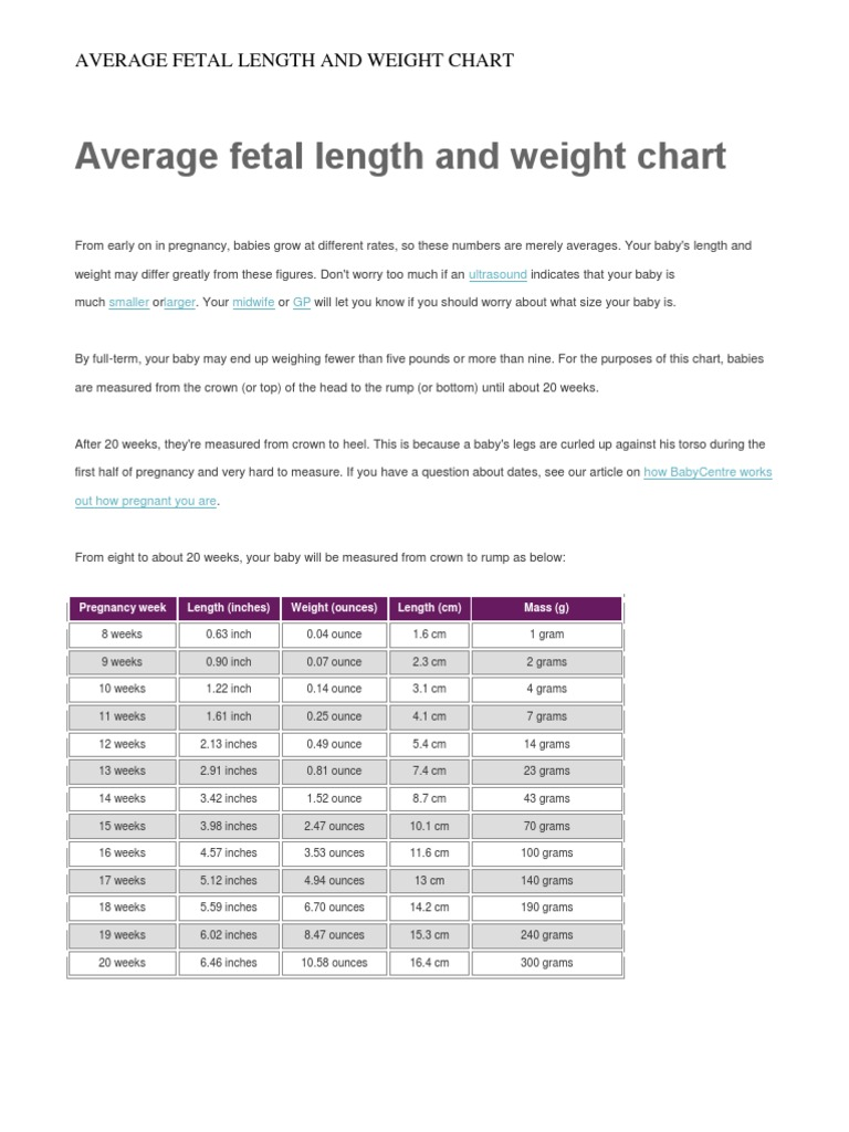fetal weight chart