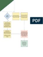 ts16949 process flow diagram Process Flow Shape customer complaint handling process