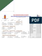 Resultados oficiales Campeonato de España de Clubes2009