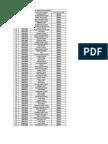 Mahindra & Mahindra AFS Campus Recruitment 2014 batch                            (Round 1-Screening Results)