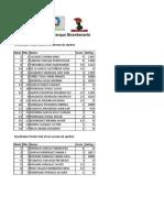 Resultados Finales Un Verano de Ajedrez Torneo de Ajedrez Parque Bicentenario