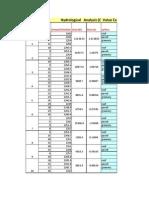 Storm Drainage Computation Sheet
