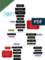 Pathophysiology of Osteomyelitis Diagram