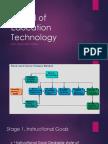 Model of Education Technology