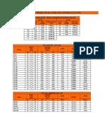 Tabela de produtos da linha da construção civil