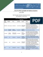 MANPADS Black Market Prices
