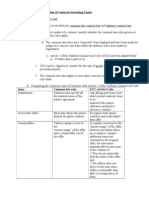 Regulation of Contracts Involving Goods.doc