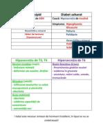 Disfunctii hormonale - hipofiza, tiroida, pancreas