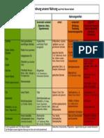 Kollath-Tabelle
