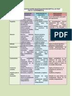 investigación descriptiva, ex post facto y experimental