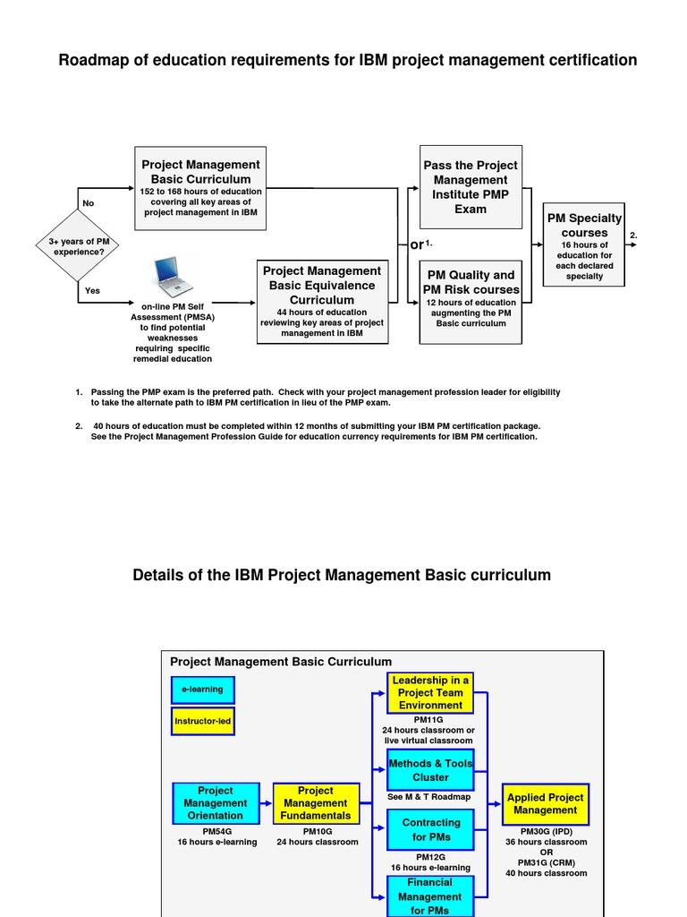 Ibm pm curriculum roadmap project management project ibm pm curriculum roadmap project management project management professional 1betcityfo Choice Image