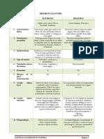 Diferencias Entre Botrohps y Micrurus