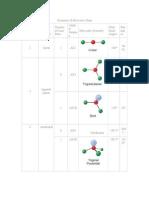 Geometry of Molecules Chart