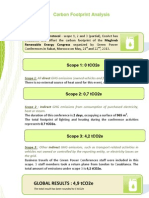 GHG Protocol Calculations - Rabat 21st and 22nd of May