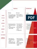 Brand Value Pyramid Contract Persona1