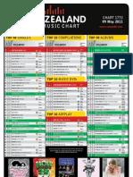 chart-1772-09-may-2011