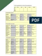 Comparación de Propiedades de Varios Fluoropolímeros (empaquetaduras)