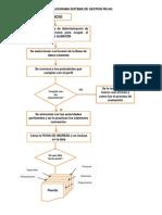 Flujograma Sistema de Gestion Rr