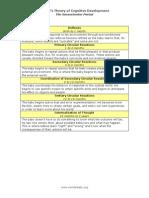 Piaget Chart