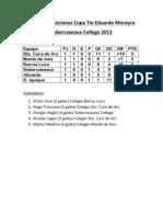 Tabla de posiciones Copa Tío Eduardo Moreyra