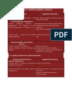 School Priority Improvement Areas Dimension4