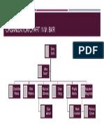 Organization Chart in M