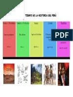 LINEA DE TIEMPO DE LA HISTORIA DEL PERÚ