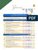 B School Ranking 2010