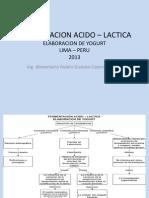 FERMENTACION ACIDO – LACTICA 2013.ppt