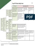 4 Prevention Logic Model
