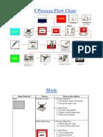 29822323 CRT Process Flow Chart