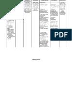 NCP Drug Study