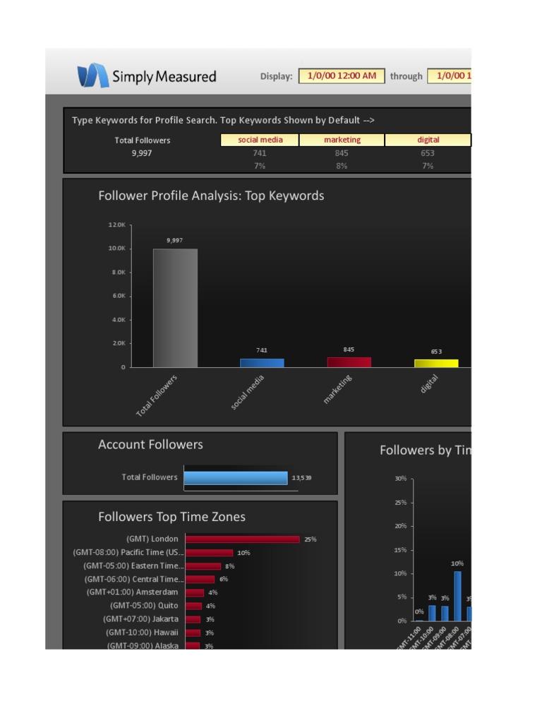 Free twitter follower report on jeremywaite digital marketing digital social media