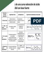 Acido Debil Con Base Fuerte
