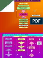 Draft Alur Proses