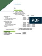 Responsibility Accounting Formulas