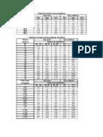 Tabela - Torque de Parafuso