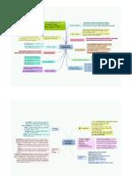 Mapa Mental - Direito Constitucional