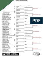Womens US Open Qs Predictions