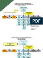 Struktur Organisasi Drainase