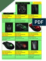 Razer peripherals Pricing