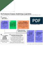 the Production Company
